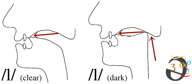 lateral-positions